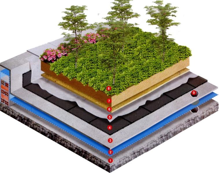 các lớp sân vườn trên mái nhà